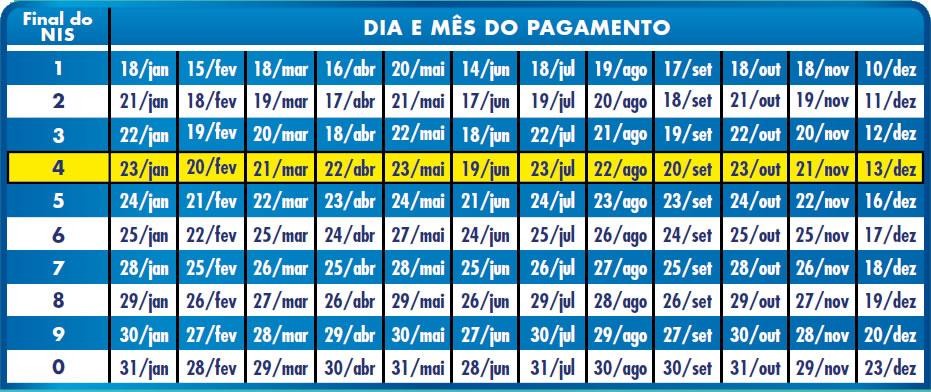 Calendario Mostre Foi 2019.Bolsa Familia 2019 Pagamentos De Janeiro Ja Estao